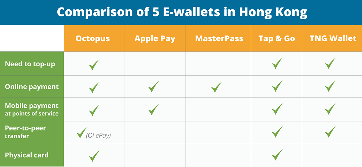 Comparison of e-wallets in Hong Kong