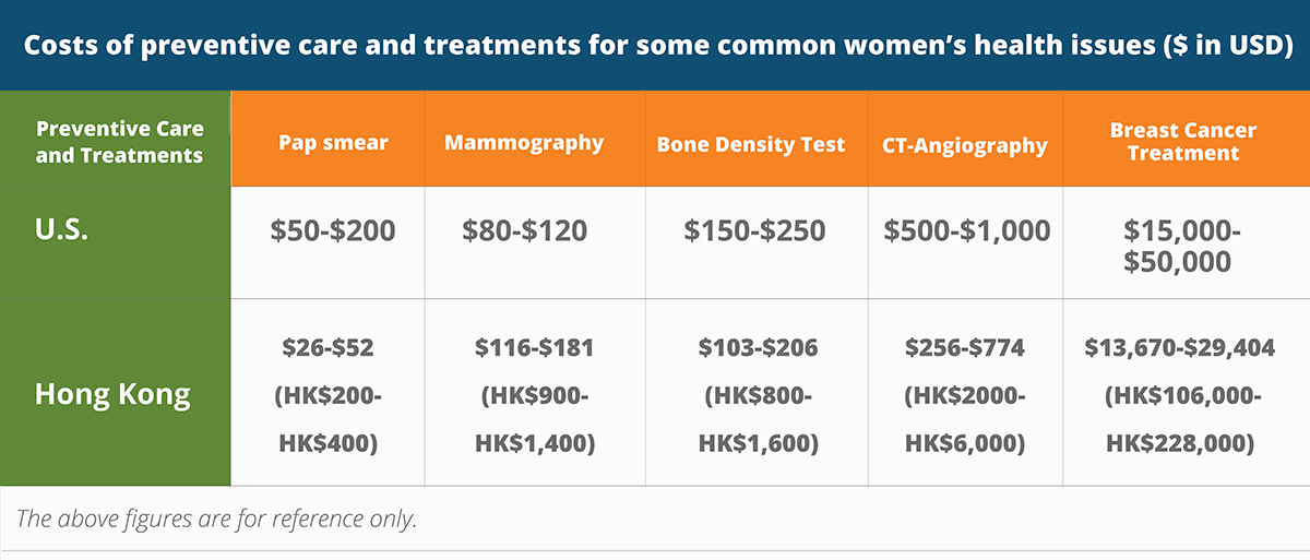 Costs of preventive care and treatments for some common women's health issues