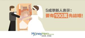 5成準新人表示:要有100萬先 結婚 !
