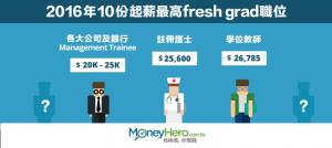 10大起薪點最高 Fresh Grad 職位(2016年夏季)