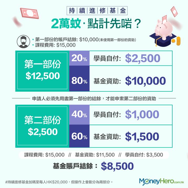 持續進修基金 資助金額 如何計算 申請人要自付多少