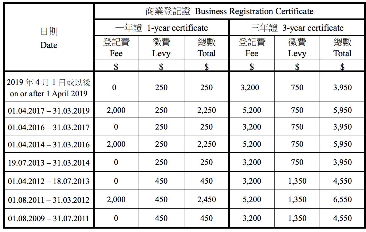 商業登記費及徵費收費表