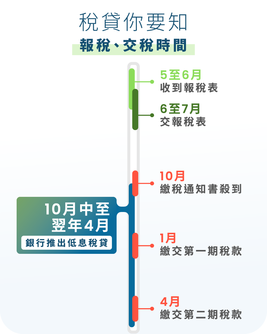交稅報稅時間表