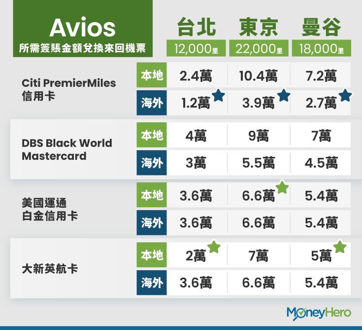 AVIOS 信用卡需要簽賬多少金額才能兌換相關來回機票