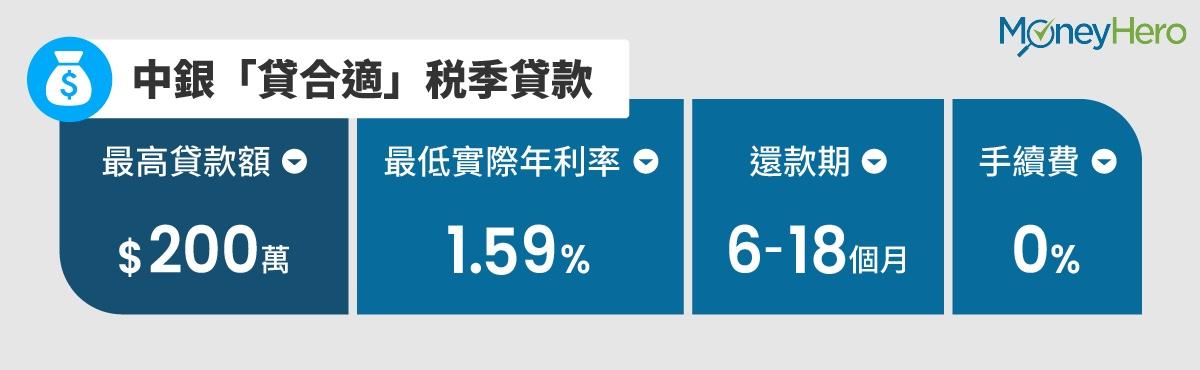 中銀税季貸款