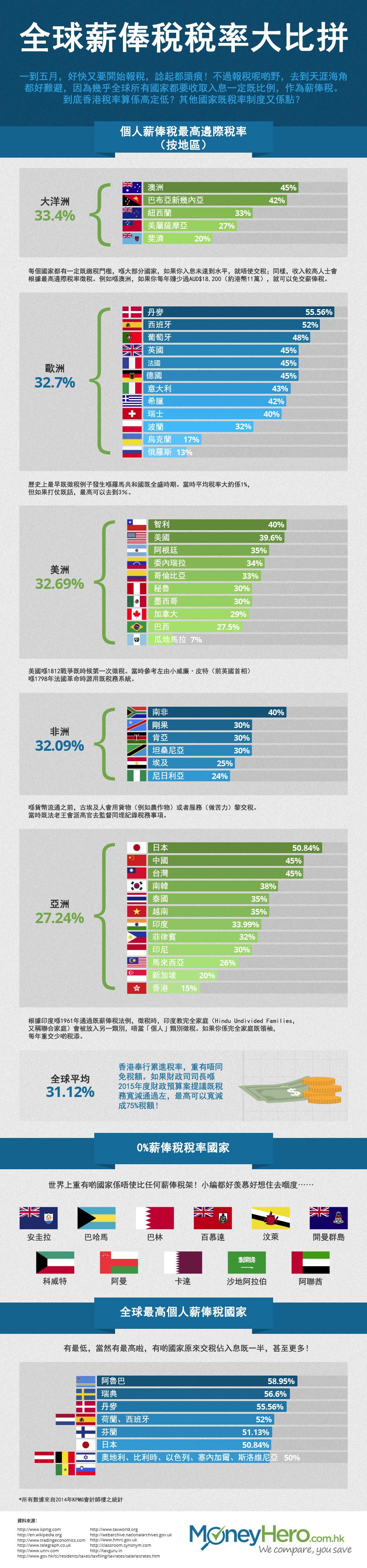IG_HK-ZH_TaxComparison