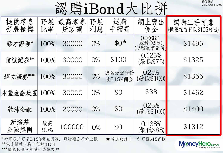 iBond 認購