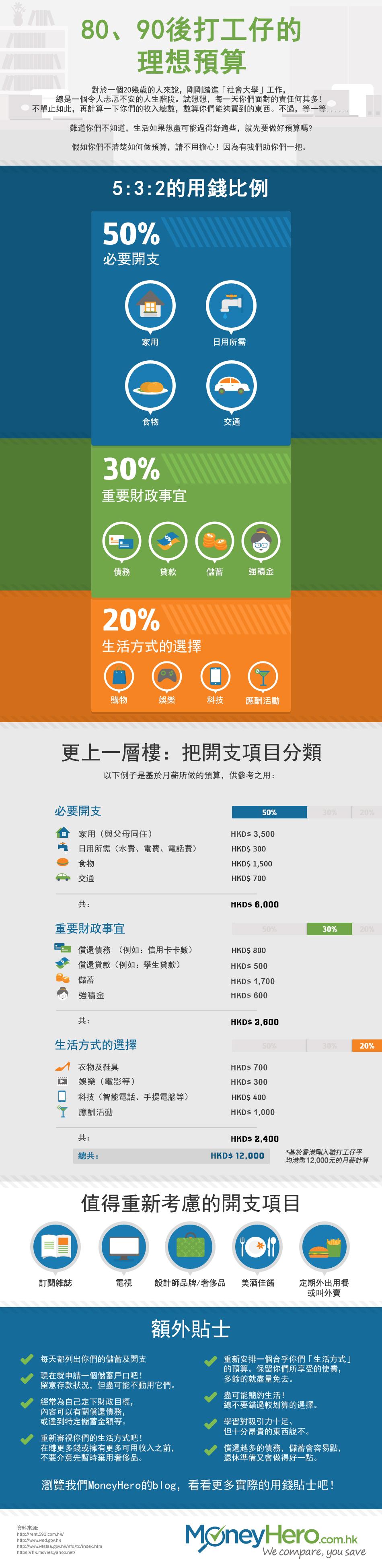IG_HK-ZH_BudgetForMillenials