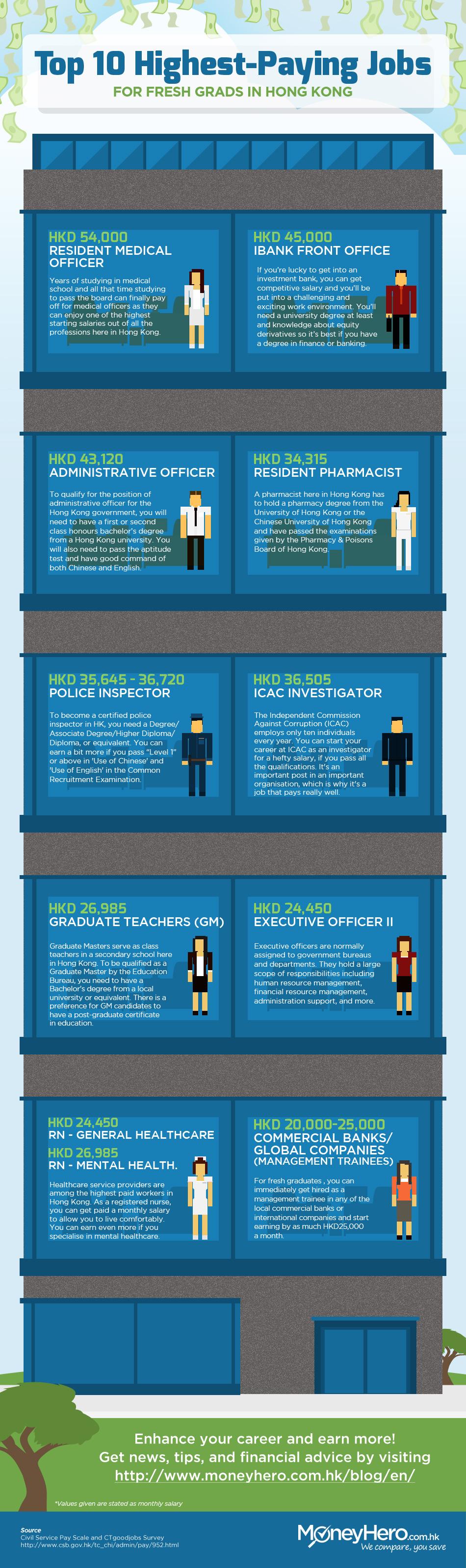 Hong Kong highest paying jobs