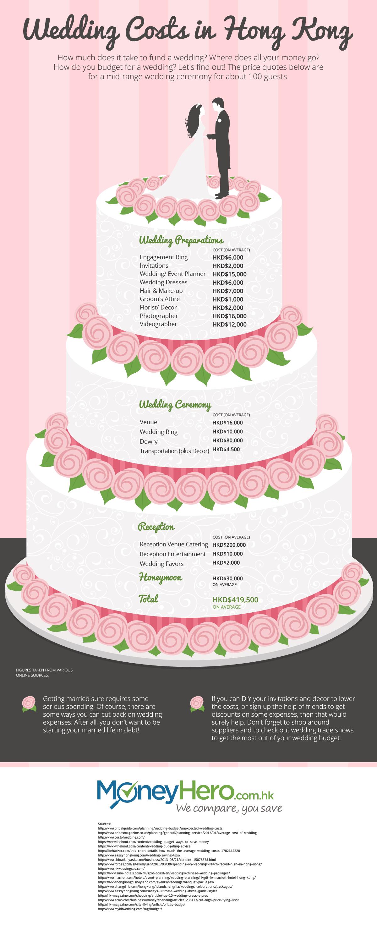 IG_HK-EN_WeddingCosts