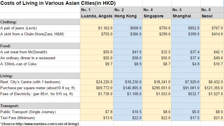 Costs of Living in Various Asian Countries