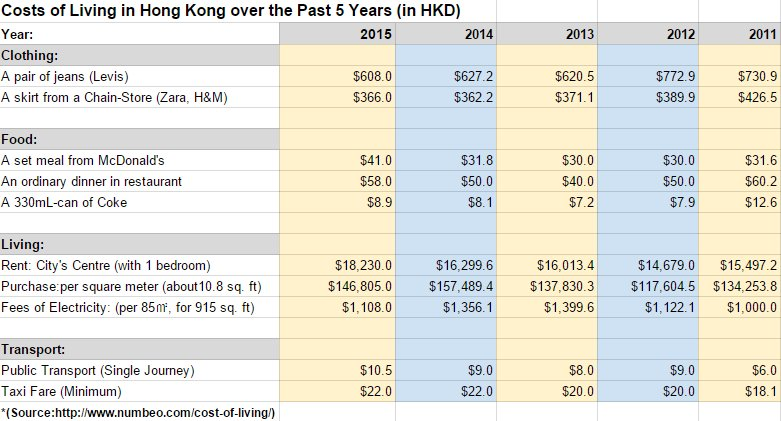 Costs of Living in HK for the Past 5 Years