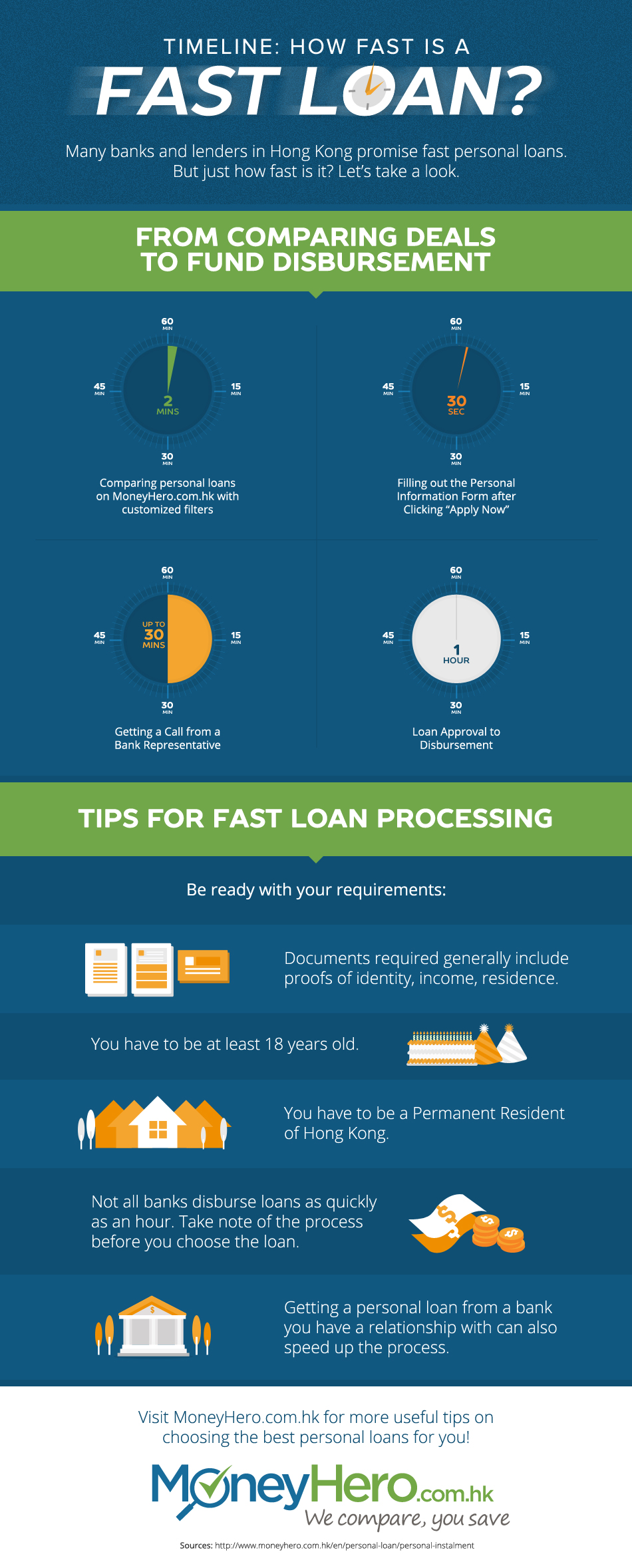 How Fast is a Fast Loan?