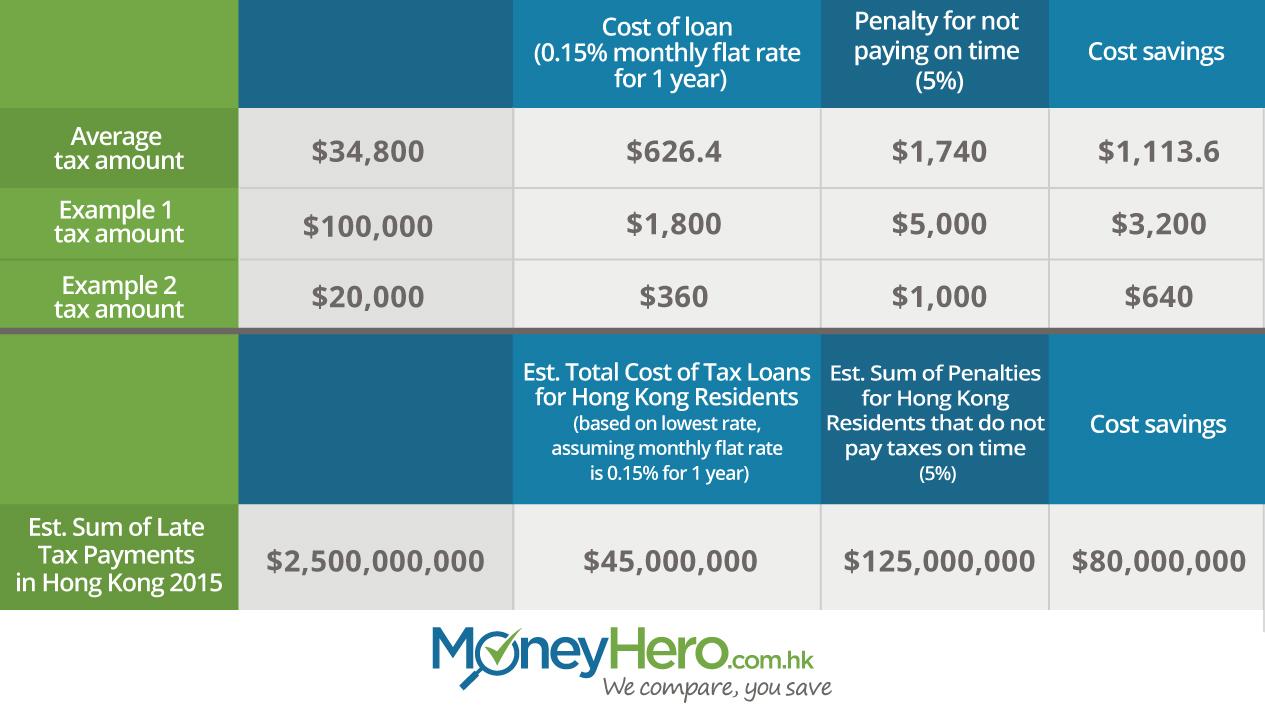 Hong Kong Tax Payment Example Table